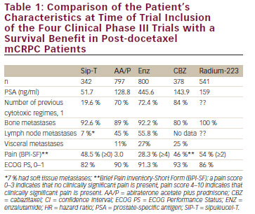 >Modern Management of Castration-resistant Prostate Cancer