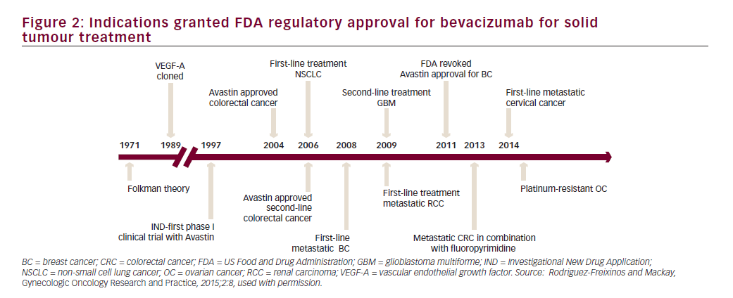 Bevacizumab in the Treatment of Cervical Cancer – Current Evidence