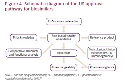 Biosimilars in Oncology - touchONCOLOGY