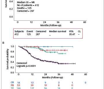 Cancer Immunotherapy with Interleukin-2— The PROCLAIM<sup>SM</sup> Registry