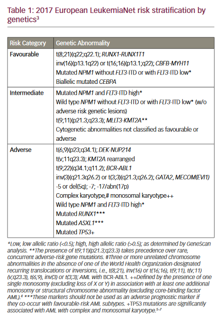 Targeting The Flt3 Mutation In Acute Myeloid Leukaemia