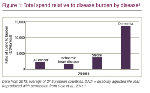 Can we Continue to Afford Access to Cancer Treatment?
