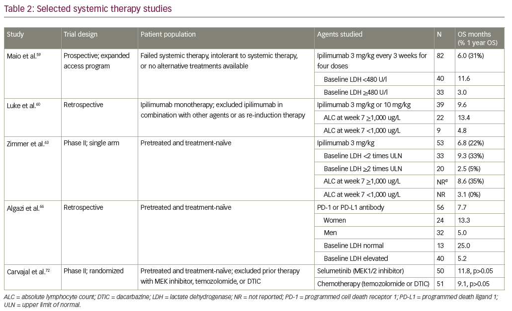 Table 2: Selected systemic therapy studies