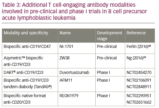 Table 3: Additional T cell-engaging antibody modalities involved in pre-clinical and phase I trials in B cell precursor acute lymphoblastic leukemia