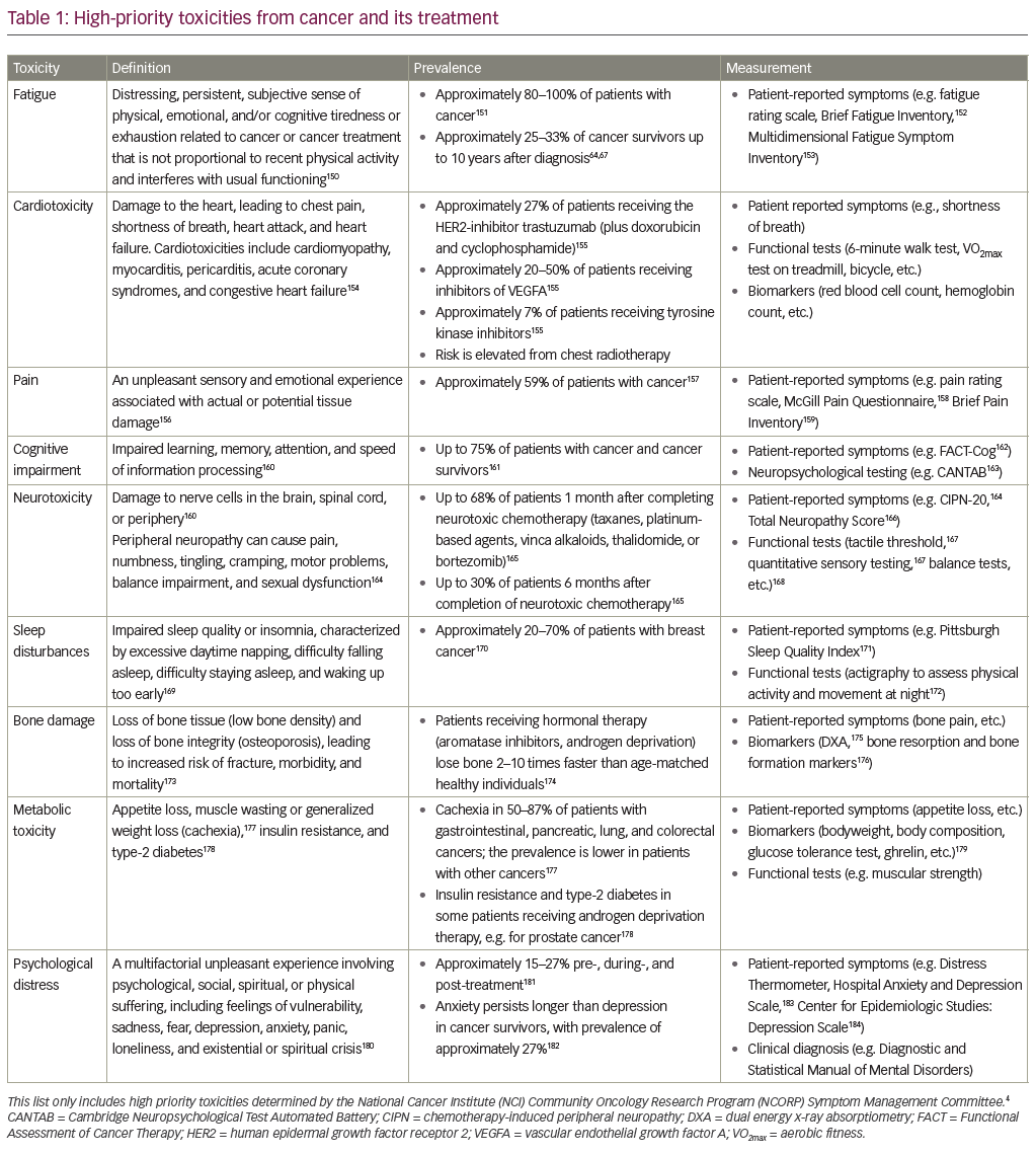 Table_1_High_priority_toxicities_from_cancer_and_its_treatment.png