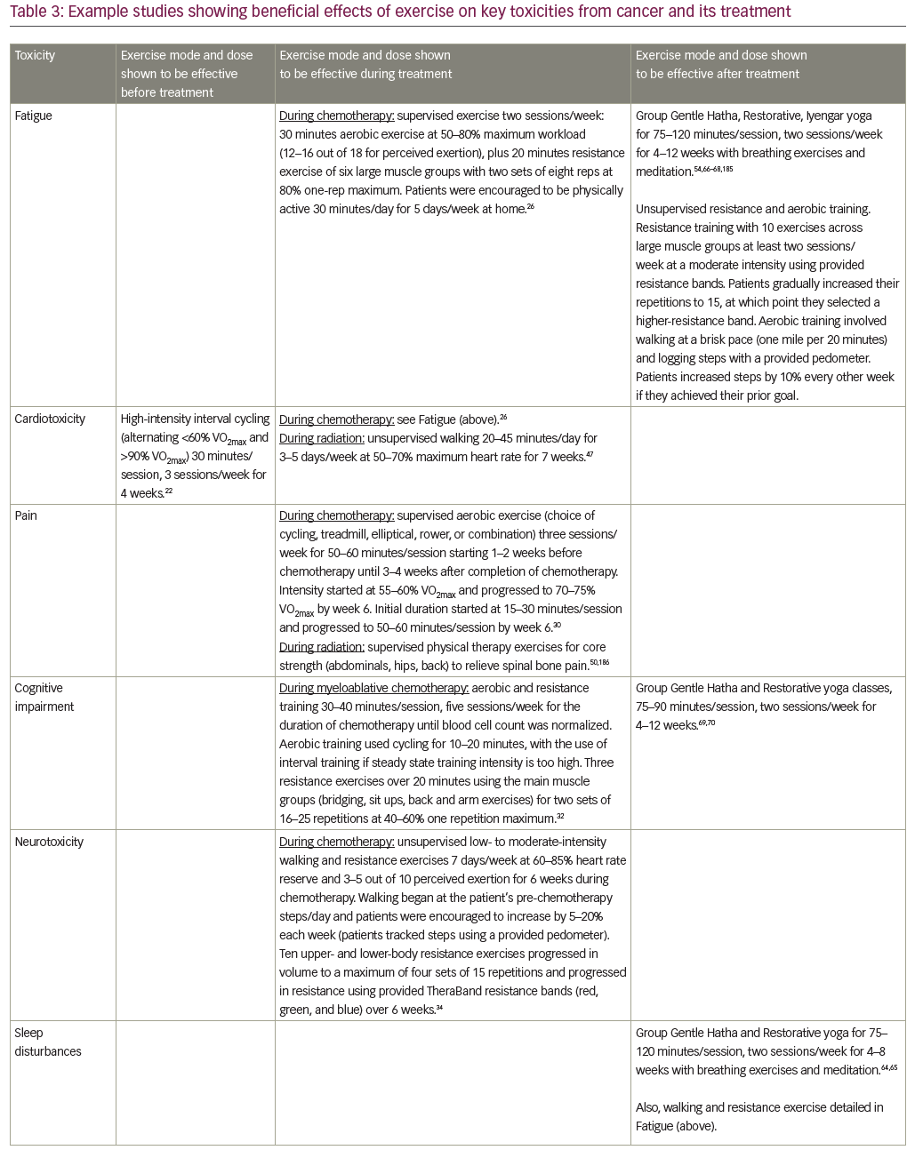 Table_3_Example_studies_showing_beneficial.png