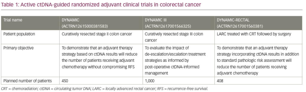 Circulating Tumor Dna In Colorectal Cancer From Concept To Clinic