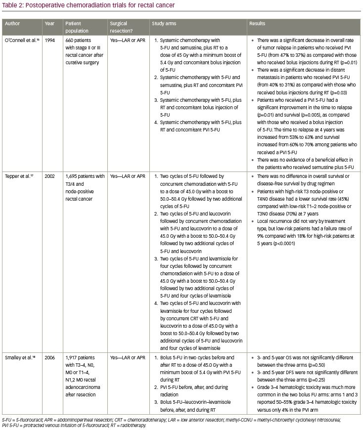 The Evolving Role Of Radiotherapy In Locally Advanced Rectal Cancer And The Potential For Nonoperative Management Touchoncology